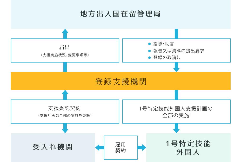 登録支援機関登録後の流れ